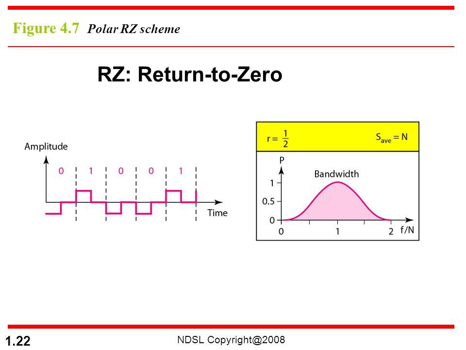 NDSL Copyright@2008 1.22 Figure 4.7 Polar RZ scheme RZ: Return-to-Zero