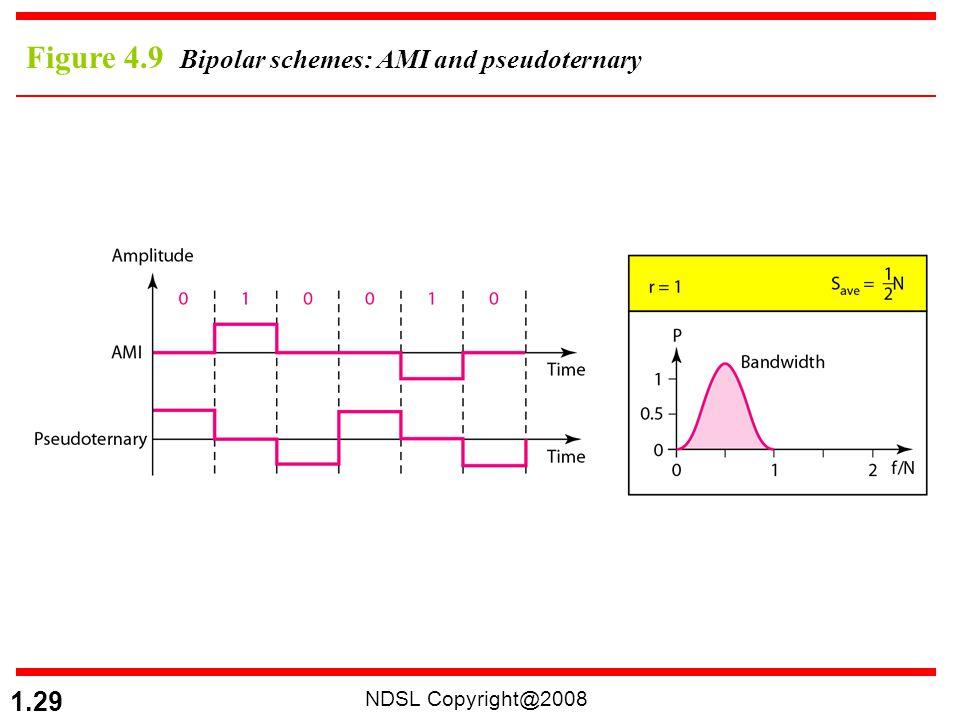 NDSL Copyright@2008 1.29 Figure 4.9 Bipolar schemes: AMI and pseudoternary