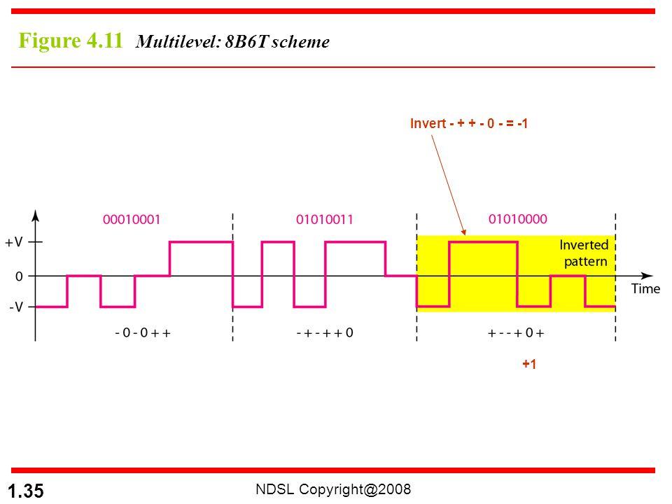 NDSL Copyright@2008 1.35 Figure 4.11 Multilevel: 8B6T scheme Invert - + + - 0 - = -1 +1