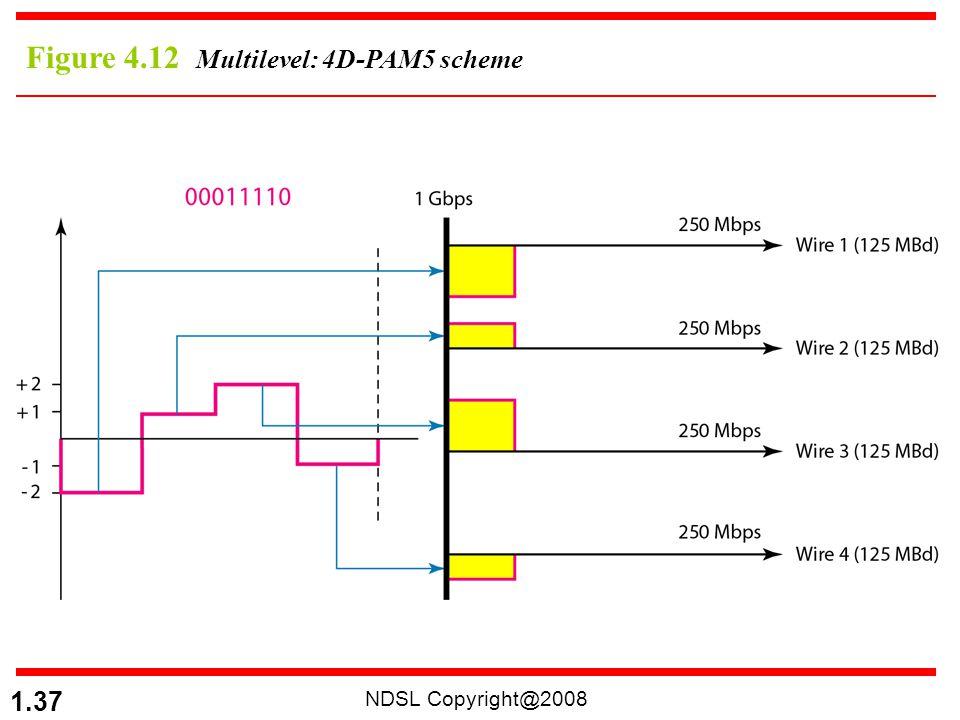 NDSL Copyright@2008 1.37 Figure 4.12 Multilevel: 4D-PAM5 scheme