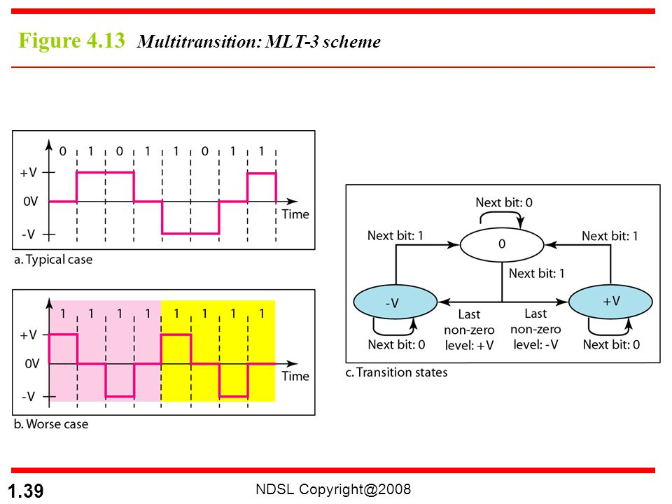 NDSL Copyright@2008 1.39 Figure 4.13 Multitransition: MLT-3 scheme