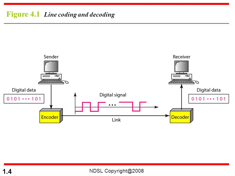 NDSL Copyright@2008 1.45 4B/5B Encoding 5-bit output that replaces the 4-bit input No more than one leading zero (left bit) and no more than two trailing zeros (right bits).