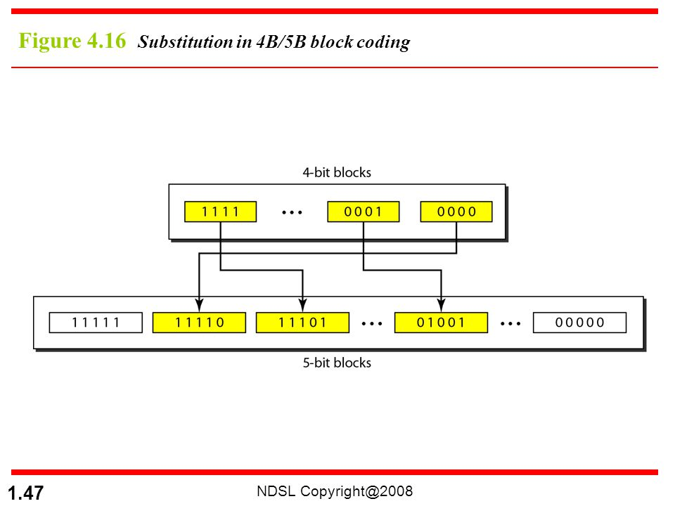 NDSL Copyright@2008 1.47 Figure 4.16 Substitution in 4B/5B block coding