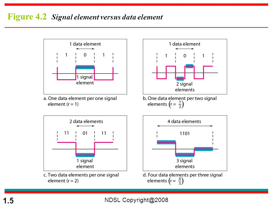 NDSL Copyright@2008 1.6 Data Rate versus Signal Rate Data rate –The number of data elements (bits) sent in 1s –The unit is bits per second (bps) –Called bit rate Signal rate –The number of signal elements sent in 1s –The unit is the baud –Signal rate is sometimes called the pulse rate, the modulation rate, or the baud rate Relationship between data rate and signal rate S: number of signal elements, c: the case factor, N: data rate (bps), r: data elements per signal elements baud