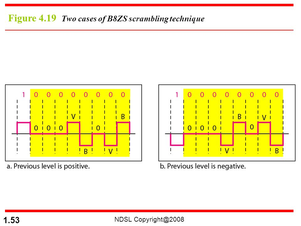 NDSL Copyright@2008 1.53 Figure 4.19 Two cases of B8ZS scrambling technique