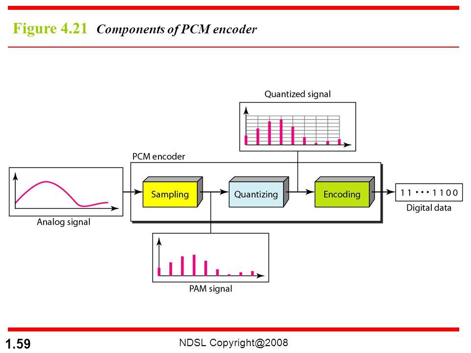 NDSL Copyright@2008 1.59 Figure 4.21 Components of PCM encoder
