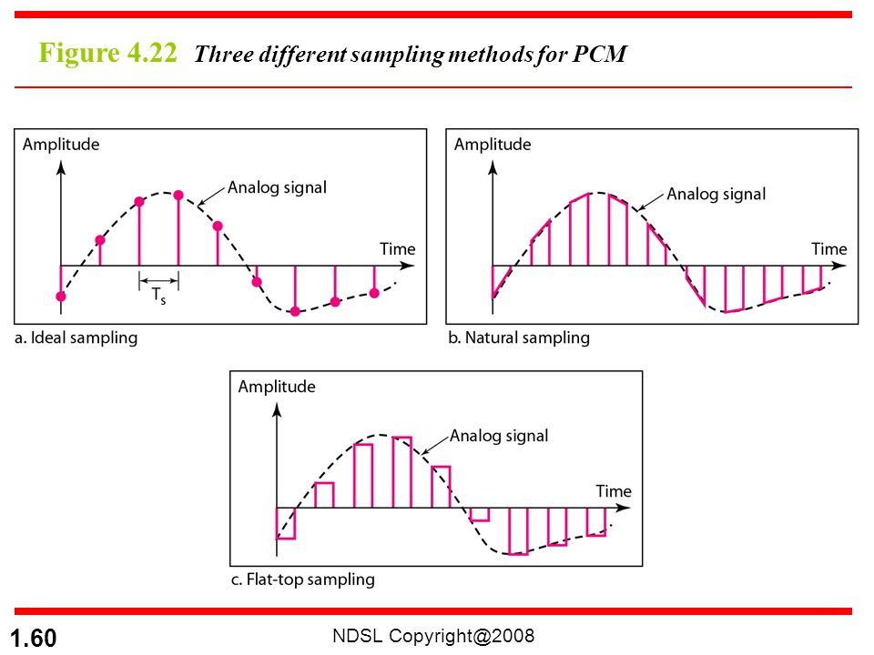 NDSL Copyright@2008 1.60 Figure 4.22 Three different sampling methods for PCM