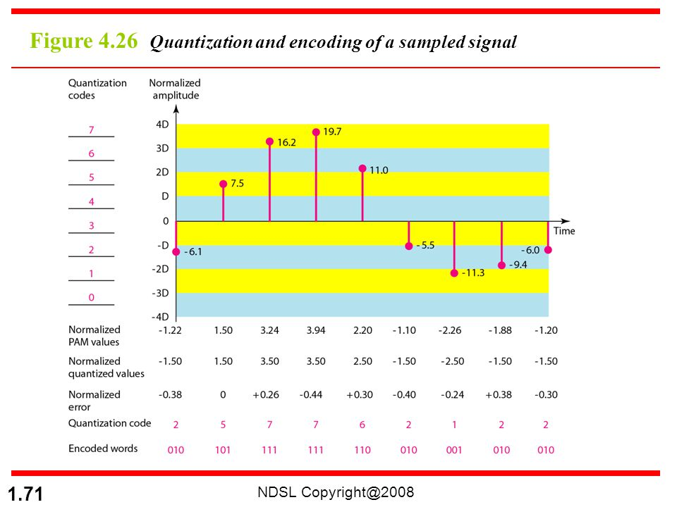 NDSL Copyright@2008 1.71 Figure 4.26 Quantization and encoding of a sampled signal