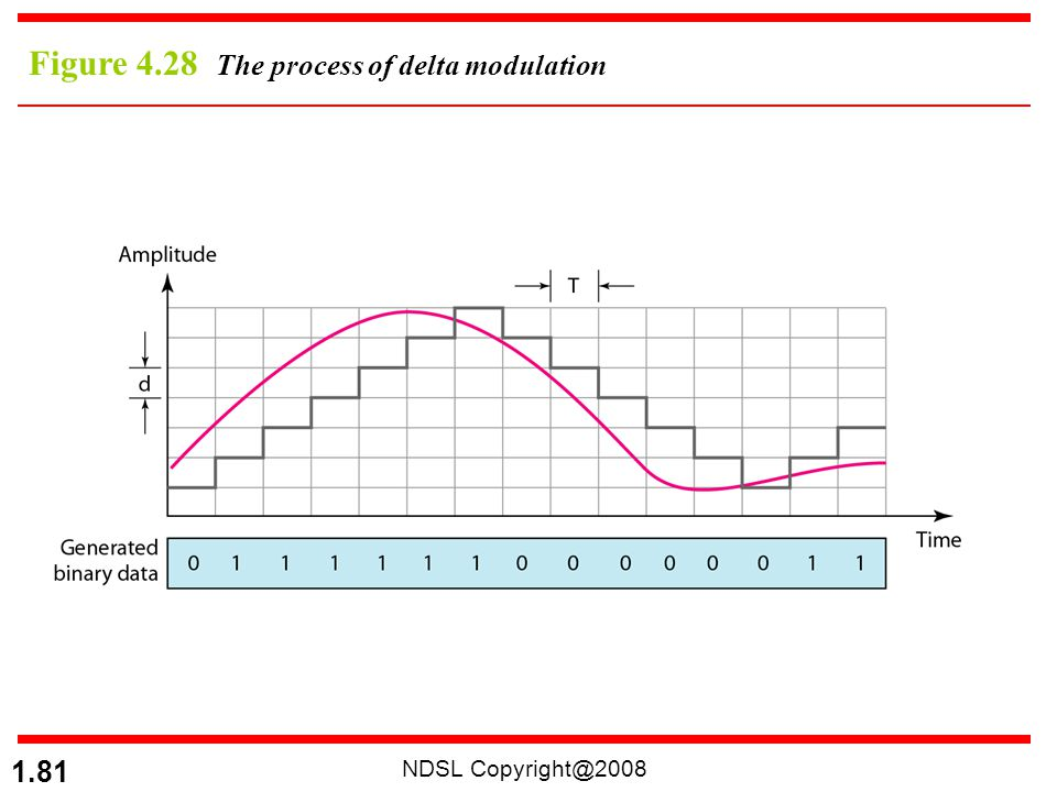 NDSL Copyright@2008 1.81 Figure 4.28 The process of delta modulation