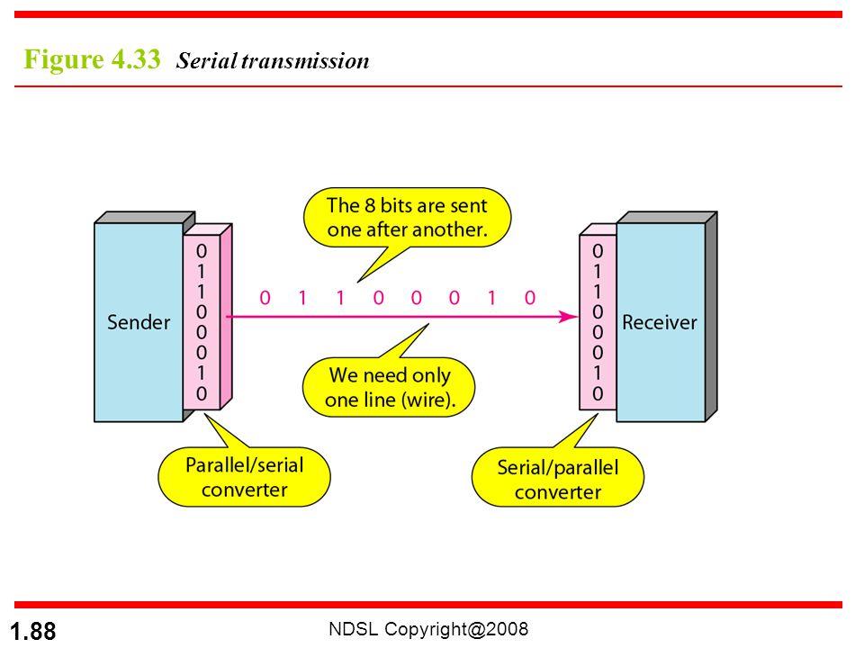 NDSL Copyright@2008 1.88 Figure 4.33 Serial transmission
