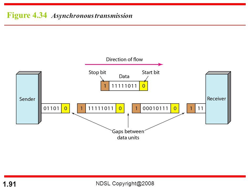NDSL Copyright@2008 1.91 Figure 4.34 Asynchronous transmission