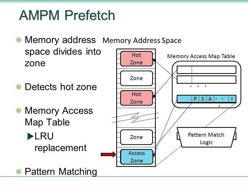 AMPM Prefetch Memory address space divides into zone Detects hot zone Memory Access Map Table  LRU replacement Pattern Matching Zone Memory Address Space Hot Zone Hot Zone Hot Zone Access Zone Prefetch Request Memory Access Map Table PSAI ・・ ・ PSIA Pattern Match Logic
