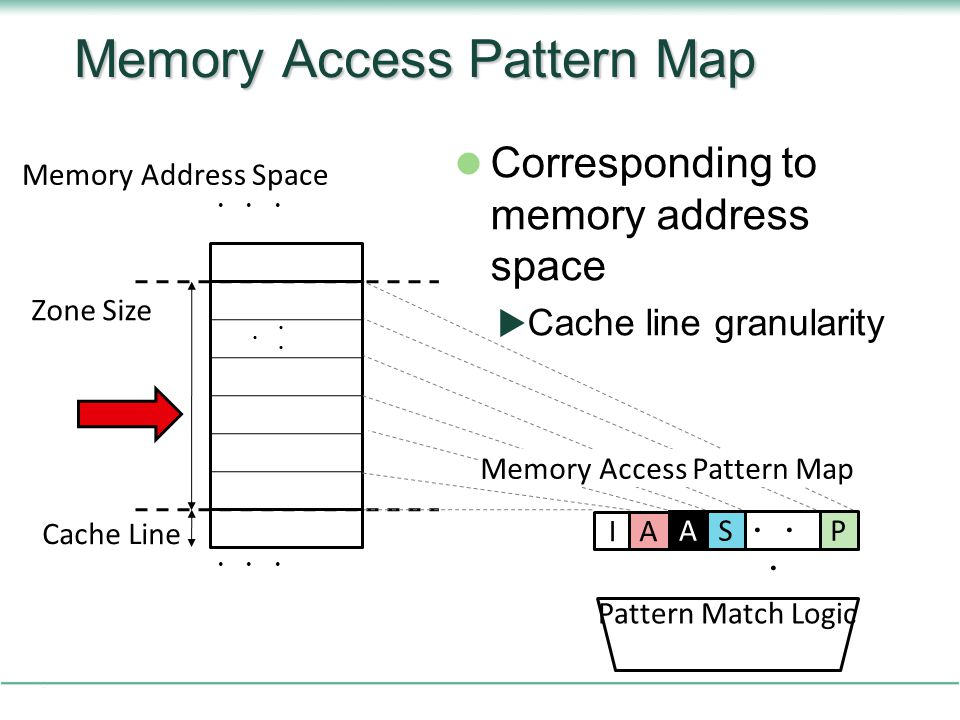 Memory Access Pattern Map Corresponding to memory address space  Cache line granularity II Memory Address Space Cache Line Zone Size ・・ ・ A Memory Access Pattern Map Pattern Match Logic SPA
