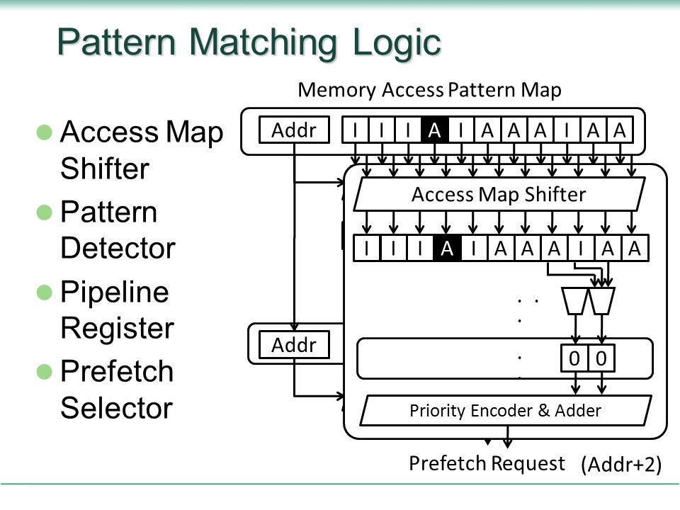 Pattern Matching Logic Access Map Shifter Pattern Detector Pipeline Register Prefetch Selector Addr Memory Access Pattern Map IAAAIAIIIA Access Map Shifter 101 IAAAIAAAIII A ・・ ・ Addr ・・・・・・ 1 Priority Encoder & Adder Prefetch Request Feedback Path 0 +1+1 +2+2 +3+3 ・・・・・・ (Addr+2) Access Map Shifter ・・ ・ 00 ・・・・・・ Priority Encoder & Adder IIAIIAAAIAA