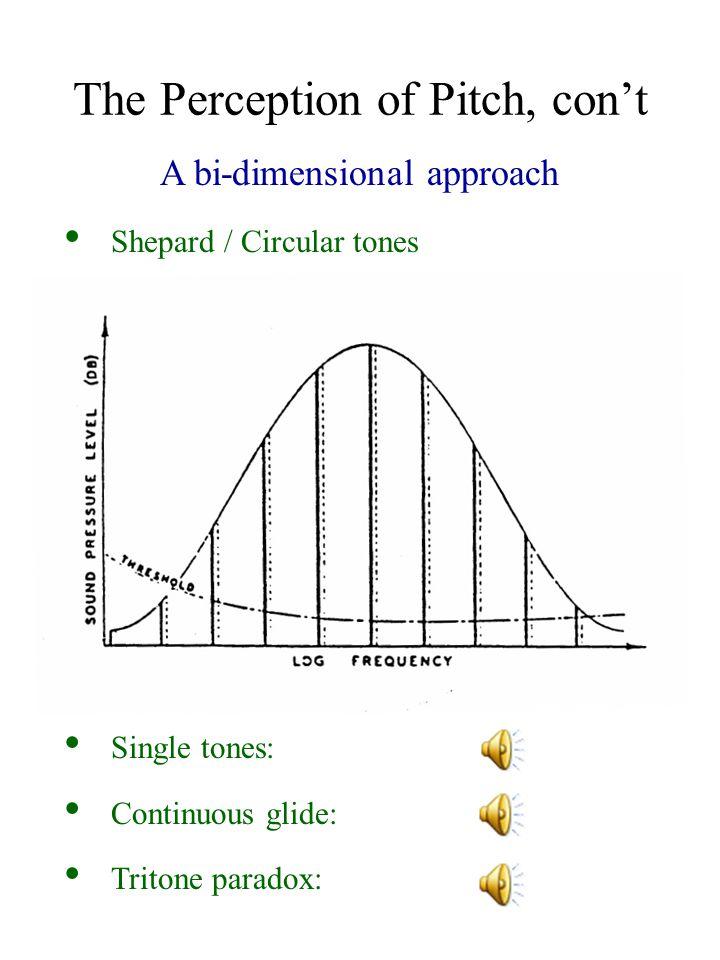 The Perception of Pitch, con't A bi-dimensional approach Shepard / Circular tones Single tones: Continuous glide: Tritone paradox: