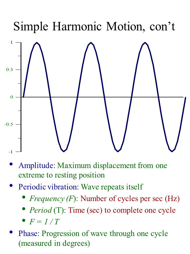 Simple Harmonic Motion, con't Amplitude: Maximum displacement from one extreme to resting position Periodic vibration: Wave repeats itself Frequency (F): Number of cycles per sec (Hz) Period (T): Time (sec) to complete one cycle F = 1 / T Phase: Progression of wave through one cycle (measured in degrees)
