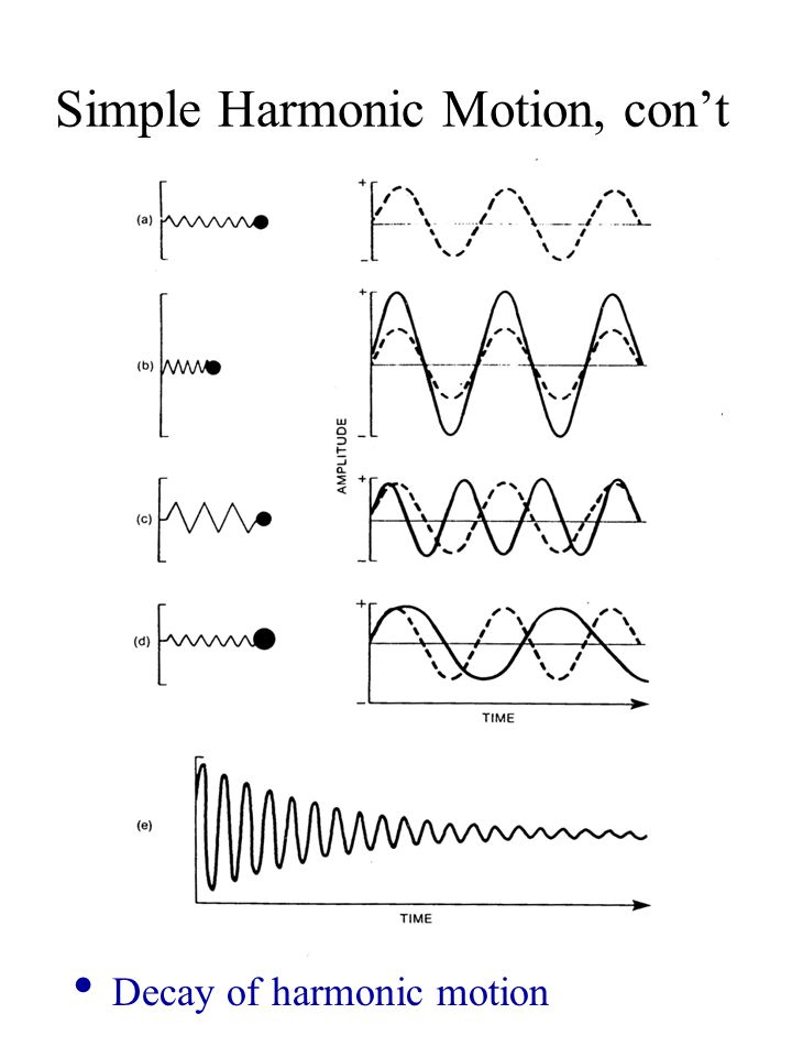 Additivity and Superposition of Sine Waves