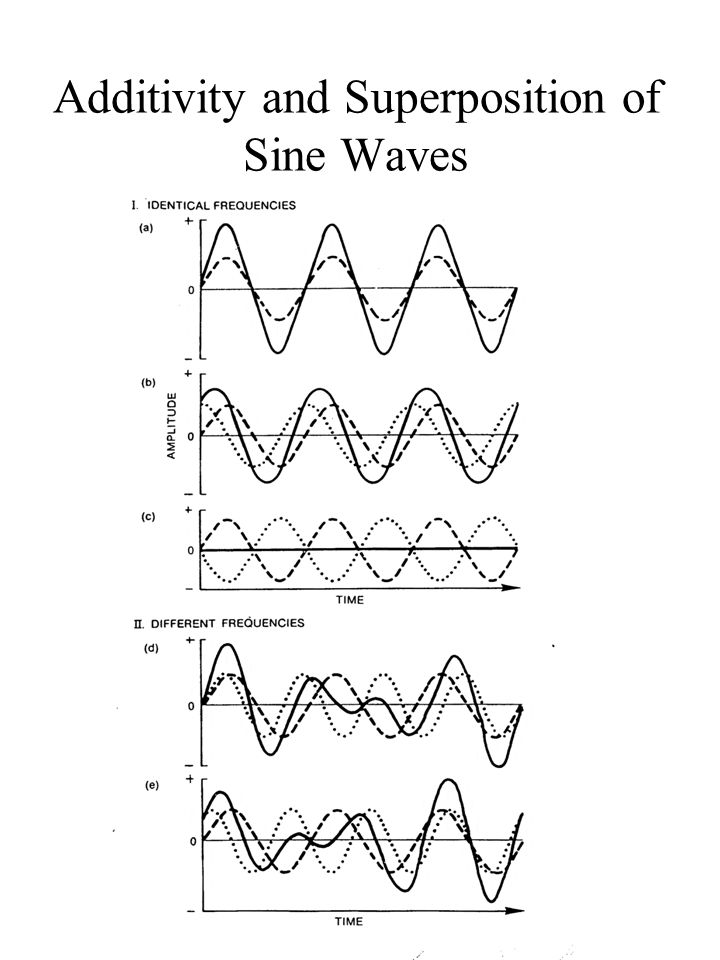 Additivity and Superposition of Sine Waves, con't