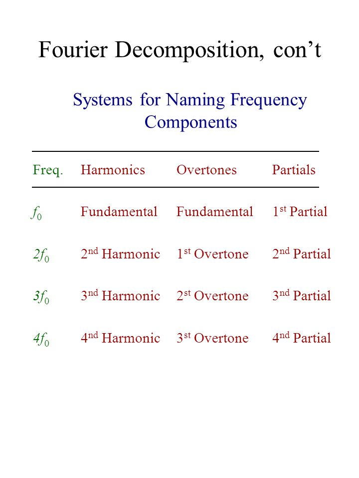 Fourier Decomposition, con't Systems for Naming Frequency Components Freq.HarmonicsOvertonesPartials f 0 FundamentalFundamental1 st Partial 2f 0 2 nd Harmonic1 st Overtone2 nd Partial 3f 0 3 nd Harmonic2 st Overtone3 nd Partial 4f 0 4 nd Harmonic3 st Overtone4 nd Partial
