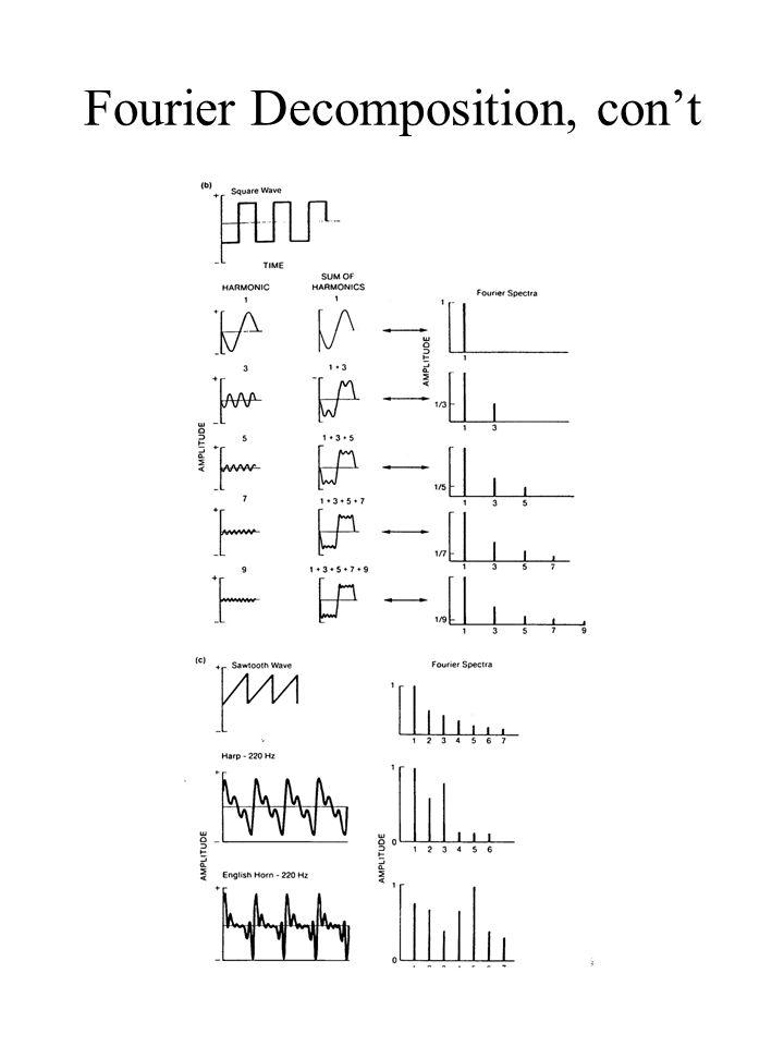 Fourier Decomposition, con't