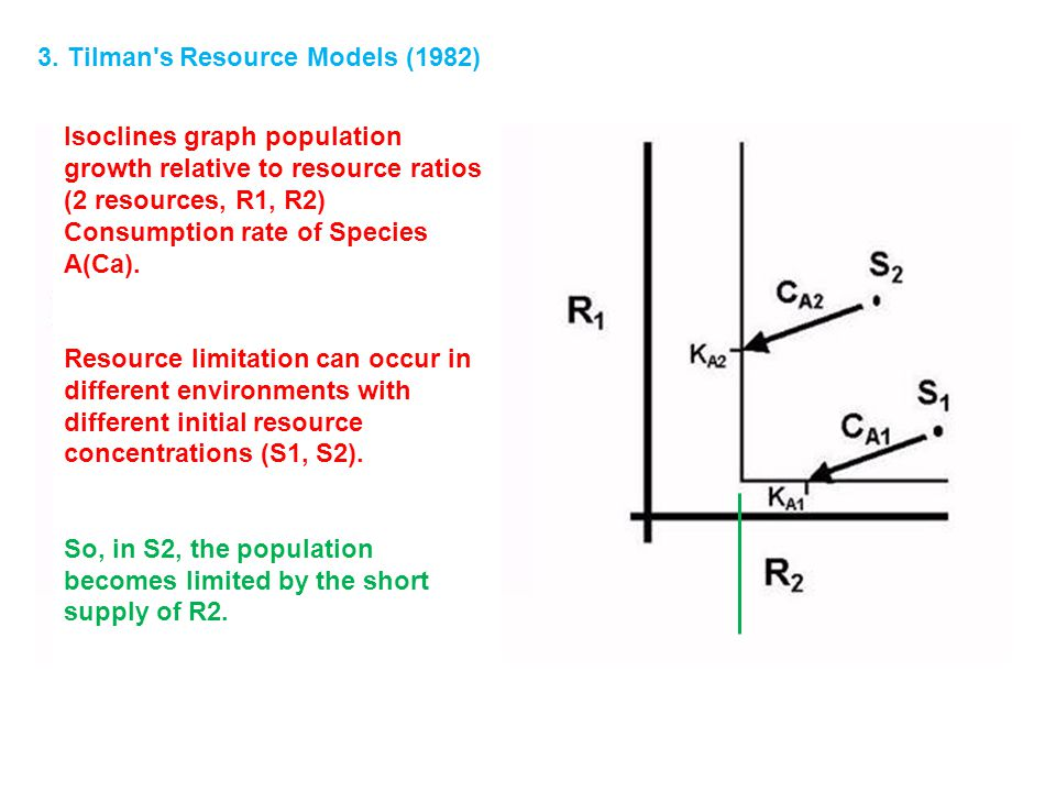3.Tilman s Resource Models (1982) - Benefits: 1. The competition for resources is defined 2.