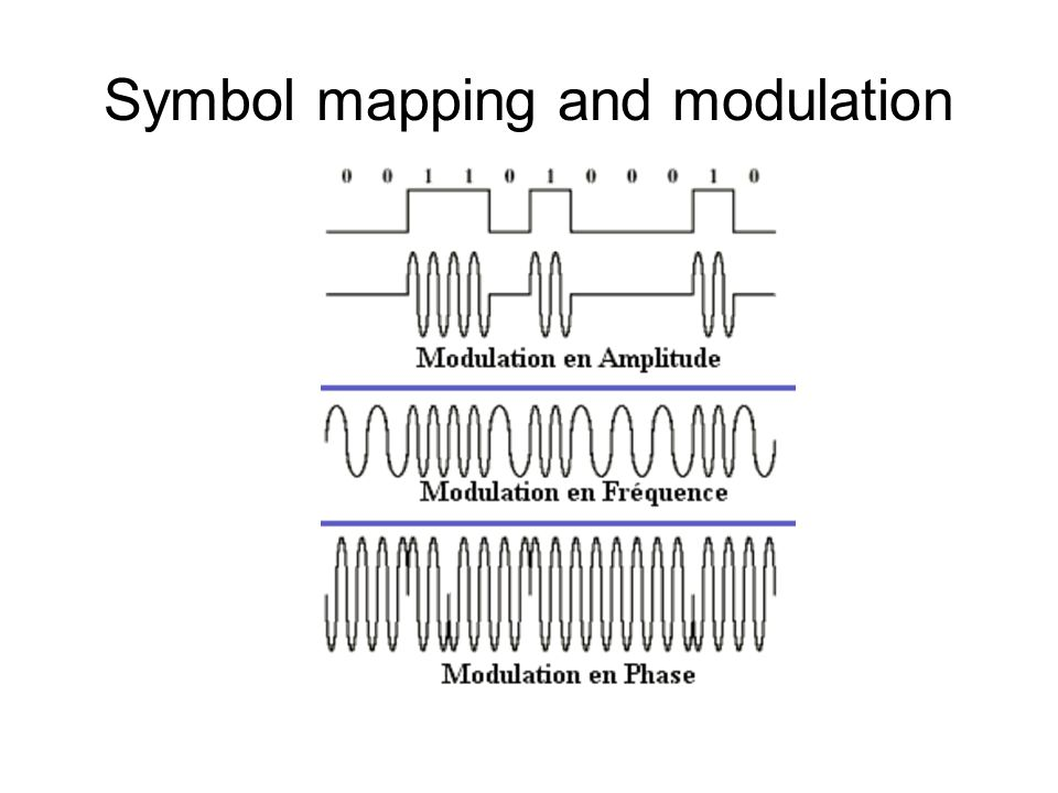 Symbol mapping and modulation