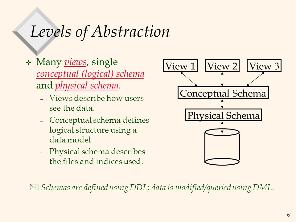 6 Levels of Abstraction v Many views, single conceptual (logical) schema and physical schema.