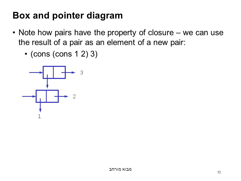 מבוא מורחב 13 Box and pointer diagram Note how pairs have the property of closure – we can use the result of a pair as an element of a new pair: (cons (cons 1 2) 3) 32 1
