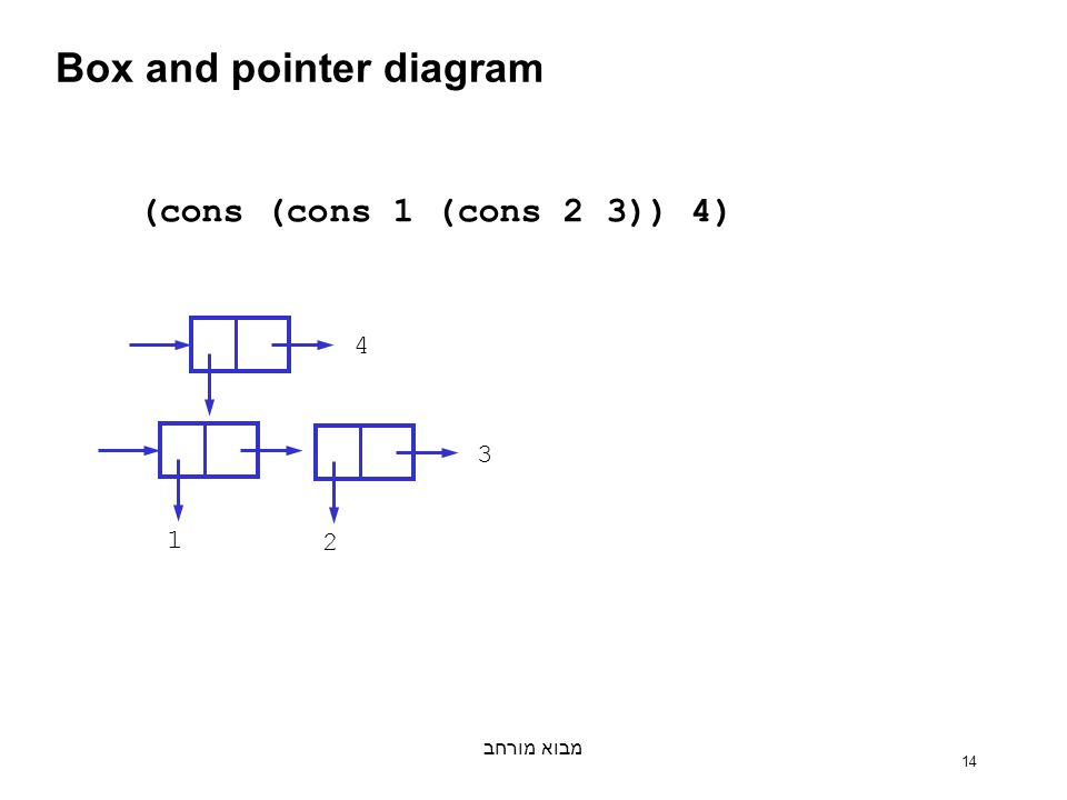 מבוא מורחב 14 Box and pointer diagram 4 1 3 2 (cons (cons 1 (cons 2 3)) 4)