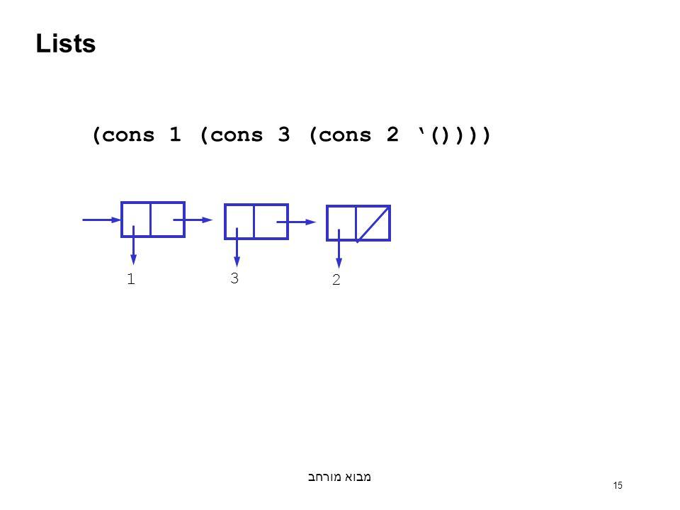 מבוא מורחב 15 Lists 1 3 2 (cons 1 (cons 3 (cons 2 '())))