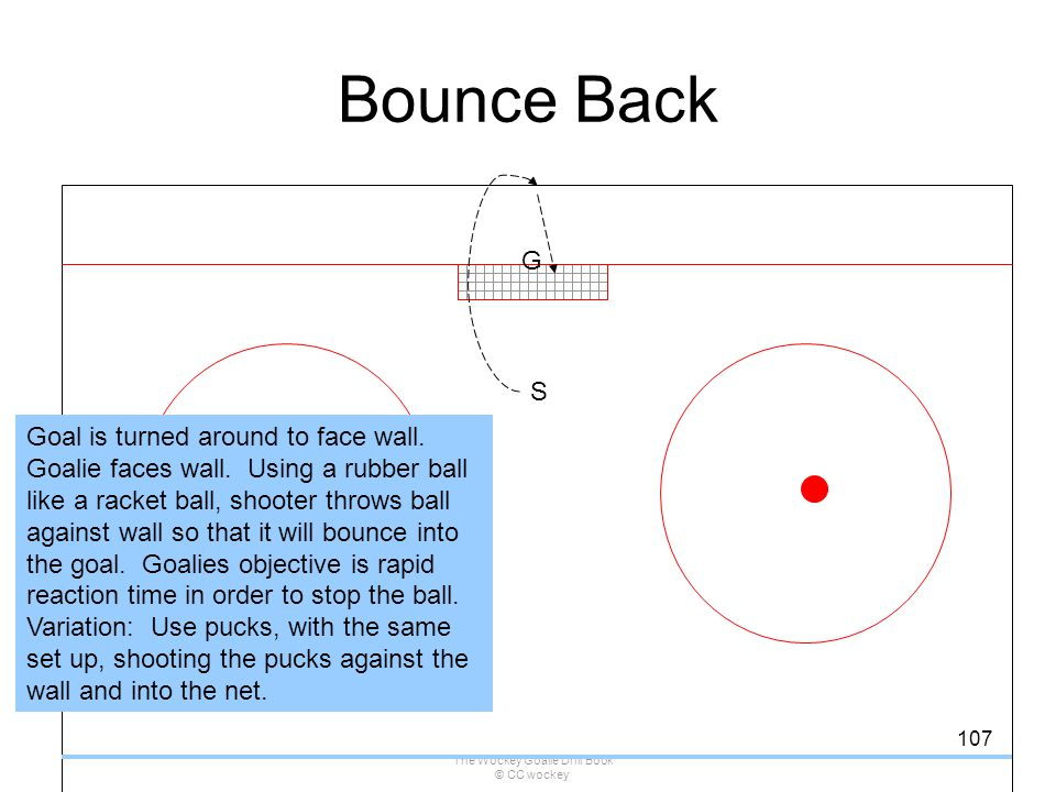 The Wockey Goalie Drill Book © CC wockey 107 Bounce Back G S Goal is turned around to face wall. Goalie faces wall. Using a rubber ball like a racket