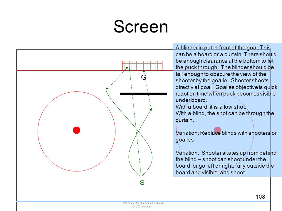 The Wockey Goalie Drill Book © CC wockey 108 Screen G S A blinder in put in front of the goal. This can be a board or a curtain. There should be enoug