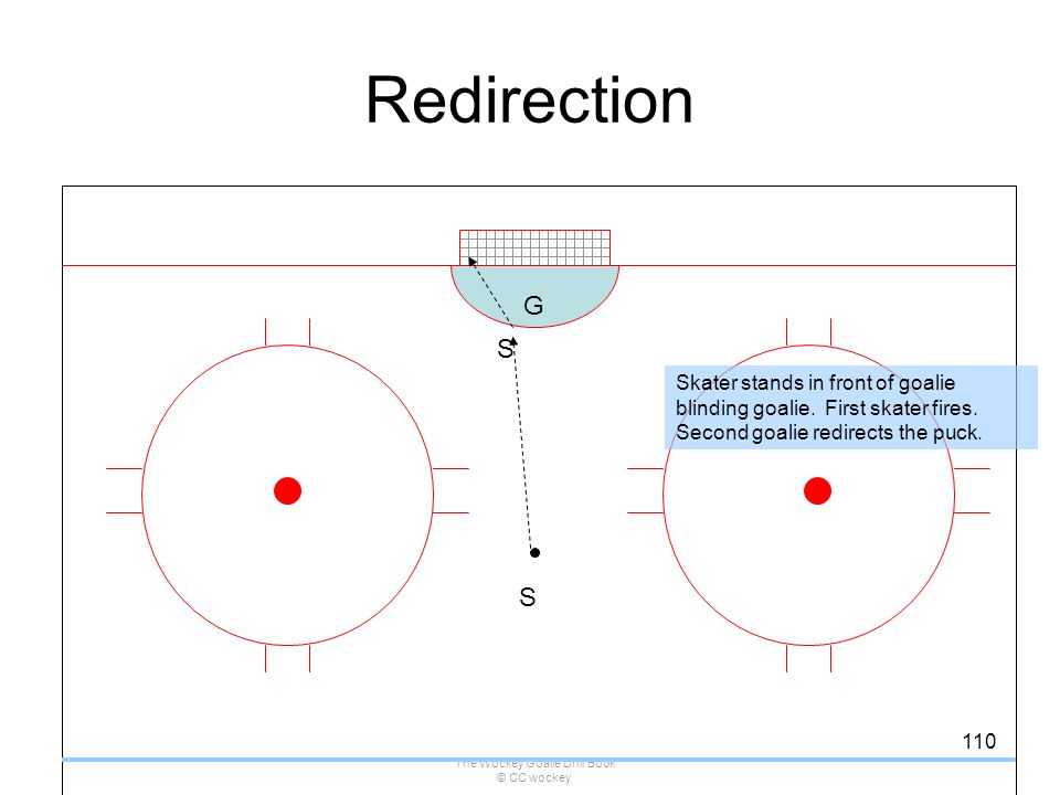The Wockey Goalie Drill Book © CC wockey 110 Redirection S G Skater stands in front of goalie blinding goalie. First skater fires. Second goalie redir