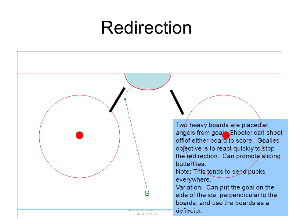 The Wockey Goalie Drill Book © CC wockey 111 Two heavy boards are placed at angels from goal. Shooter can shoot off of either board to score. Goalies