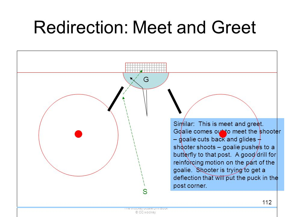 The Wockey Goalie Drill Book © CC wockey 112 Similar: This is meet and greet. Goalie comes out to meet the shooter – goalie cuts back and glides – sho