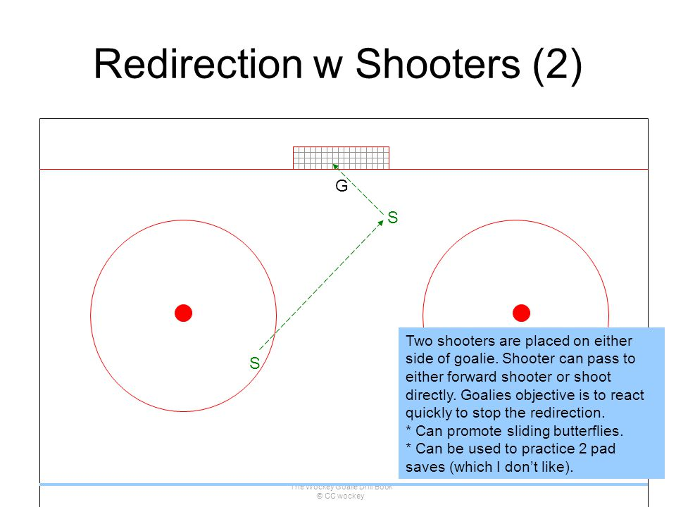 The Wockey Goalie Drill Book © CC wockey 114 Redirection w Shooters (2) G S Two shooters are placed on either side of goalie. Shooter can pass to eith