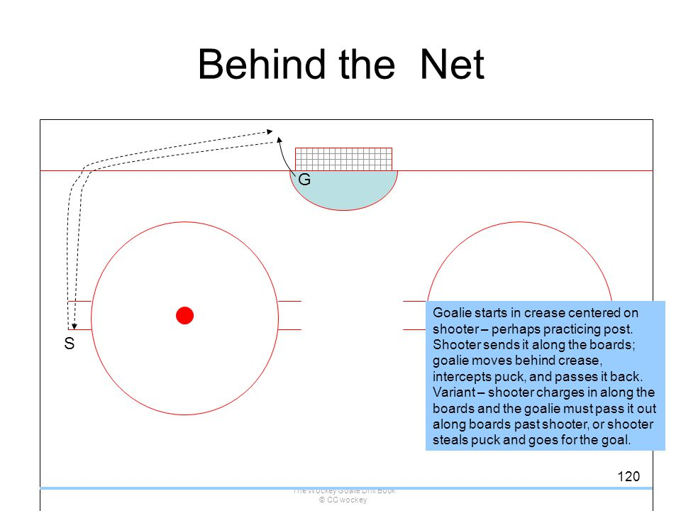 The Wockey Goalie Drill Book © CC wockey 120 Behind the Net S G Goalie starts in crease centered on shooter – perhaps practicing post. Shooter sends i