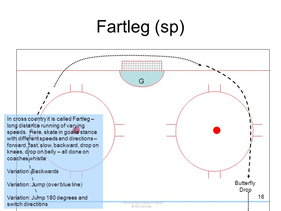 The Wockey Goalie Drill Book © CC wockey 16 Fartleg (sp) G In cross country it is called Fartleg – long distance running of varying speeds. Here, skat