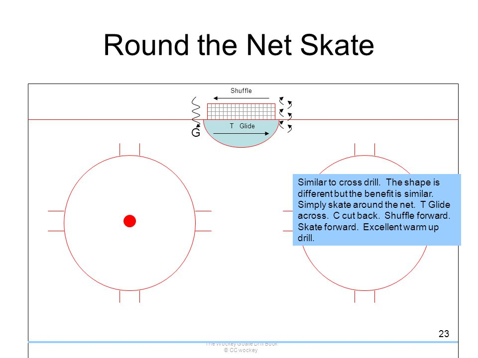 The Wockey Goalie Drill Book © CC wockey 23 Round the Net Skate G T Glide Shuffle Similar to cross drill. The shape is different but the benefit is si