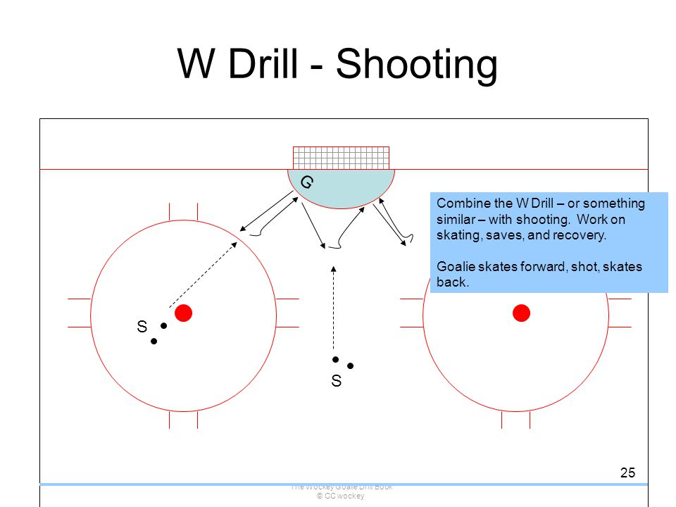 The Wockey Goalie Drill Book © CC wockey 25 W Drill - Shooting G Combine the W Drill – or something similar – with shooting. Work on skating, saves, a