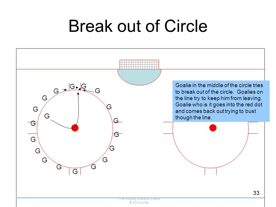 The Wockey Goalie Drill Book © CC wockey 33 Break out of Circle G Goalie in the middle of the circle tries to break out of the circle. Goalies on the