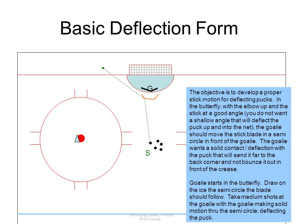 The Wockey Goalie Drill Book © CC wockey 39 Basic Deflection Form S G The objective is to develop a proper stick motion for deflecting pucks. In the b