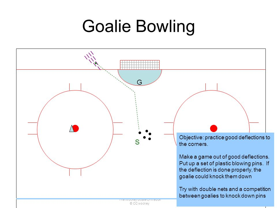 The Wockey Goalie Drill Book © CC wockey 40 Goalie Bowling S G Objective: practice good deflections to the corners. Make a game out of good deflection
