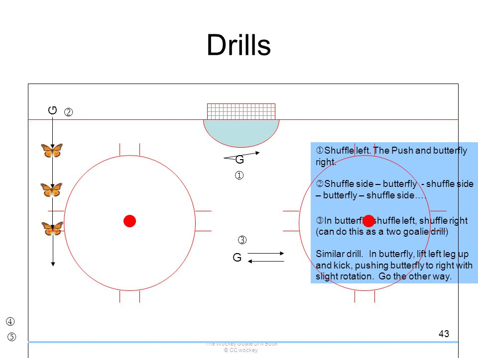 The Wockey Goalie Drill Book © CC wockey 43  Shuffle left. The Push and butterfly right.  Shuffle side – butterfly - shuffle side – butterfly – shuf