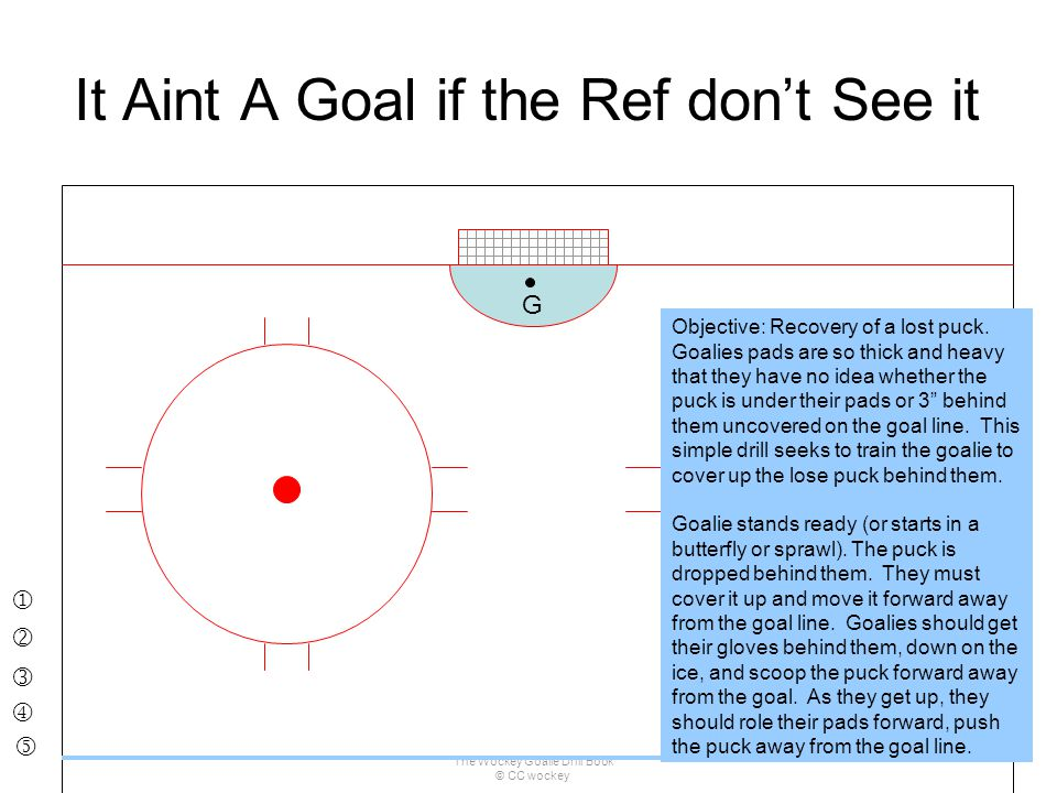 The Wockey Goalie Drill Book © CC wockey 54 It Aint A Goal if the Ref don't See it G Objective: Recovery of a lost puck. Goalies pads are so thick and
