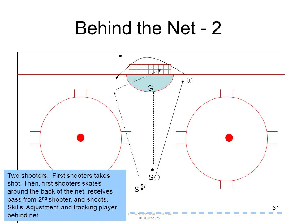 The Wockey Goalie Drill Book © CC wockey 61 Behind the Net - 2 G S S   Two shooters. First shooters takes shot. Then, first shooters skates around t