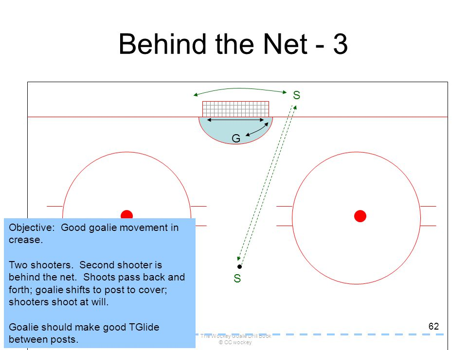 The Wockey Goalie Drill Book © CC wockey 62 Behind the Net - 3 G S S Objective: Good goalie movement in crease. Two shooters. Second shooter is behind