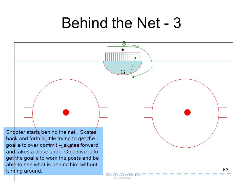 The Wockey Goalie Drill Book © CC wockey 63 Shooter starts behind the net. Skates back and forth a little trying to get the goalie to over commit – sk