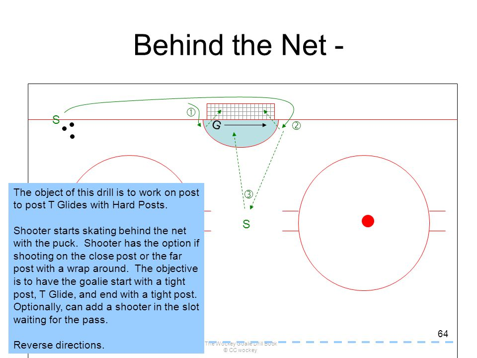 The Wockey Goalie Drill Book © CC wockey 64 Behind the Net - G S   S The object of this drill is to work on post to post T Glides with Hard Posts. S