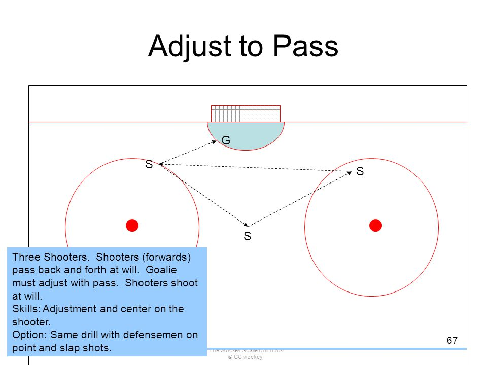 The Wockey Goalie Drill Book © CC wockey 67 Adjust to Pass G S S S Three Shooters. Shooters (forwards) pass back and forth at will. Goalie must adjust